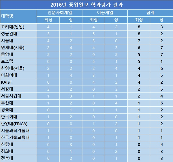 중앙일보학과평가2.jpg