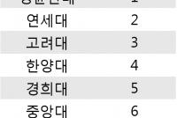 중앙대, 아시아·태평양 대학 평가 순위에서 사립대학 6위에 올라