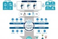 산학협력단, 청년 TLO 육성사업' 선정