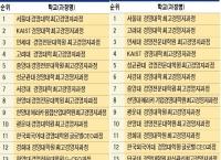 중앙대 최고경영자과정(AMP), 2018 대학 최고위과정 평가에서 5위에 올라