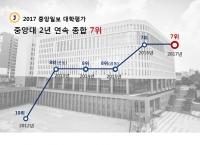2017 중앙일보 대학평가, 중앙대 2년 연속 종합 7위