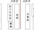 모세오경과 삼국사기: 뒤늦은 역사서